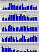 2004.február 10-14 közti napi aktivitás